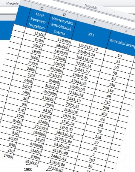 KEI - kulcsszó hatékonysági index